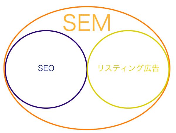 SEO・SEM・リスティング広告