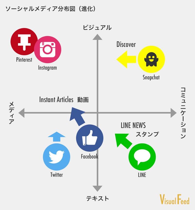 ソーシャルメディア2