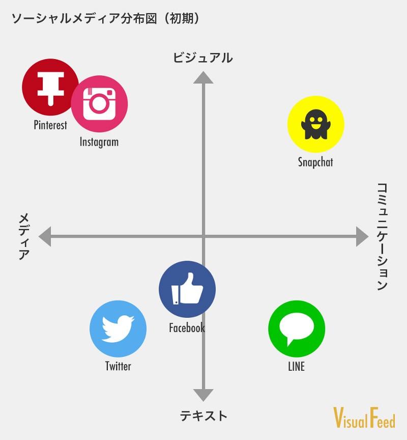 ソーシャルメディア1