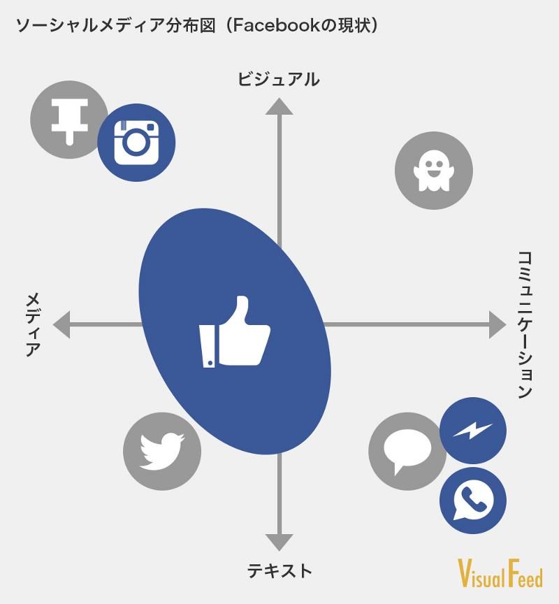 ソーシャルメディア3